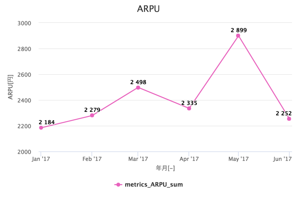 ユーザー平均単価(ARPU)