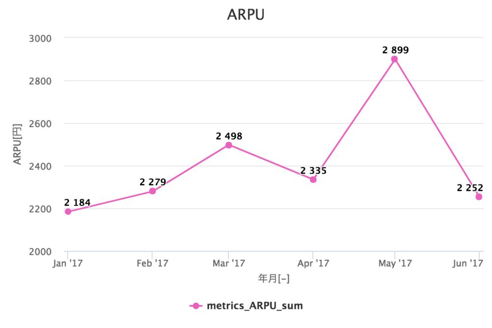 ARPU(ユーザー平均単価)