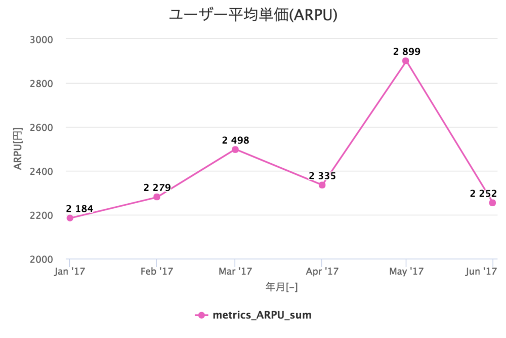 ARPU - ユーザー平均単価