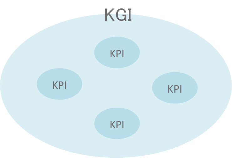 kgi_kpi.png