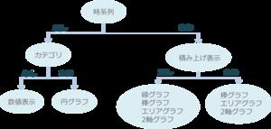 ステップ3 KPIの可視化の設計