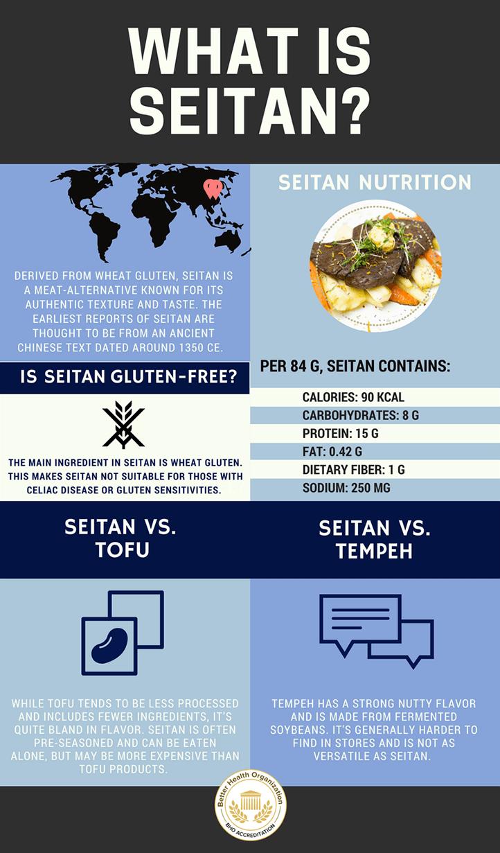 Seitan-Infographic.png