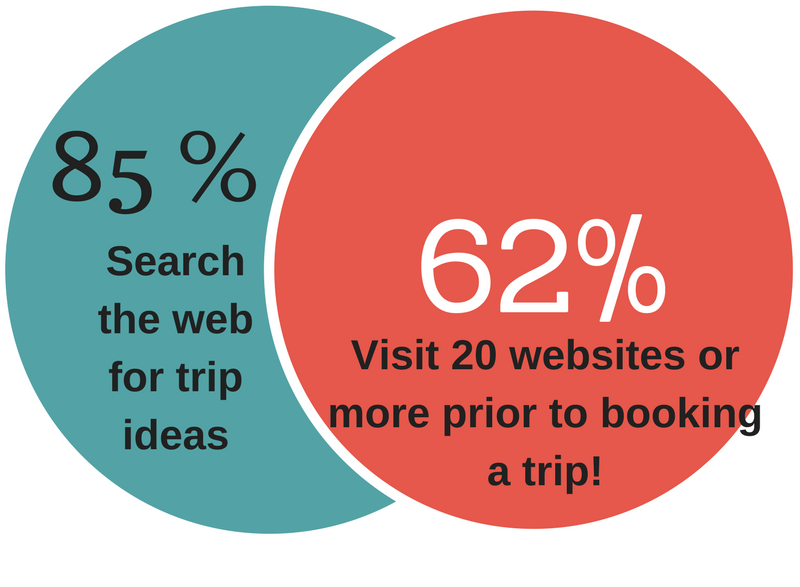 Reliable Travel Information must be in high demand if there are this many searches for travel information (my source a Google Study—that's another indication of reliable information—citing a source)!
