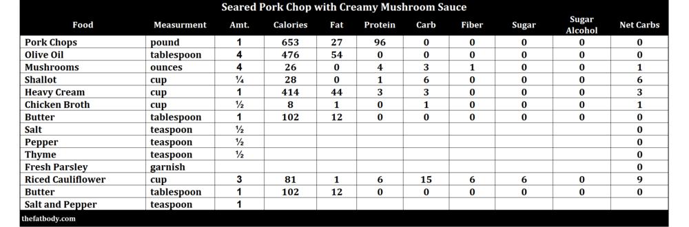 creamy-mushroom-porkchops-low-carb-high-fat