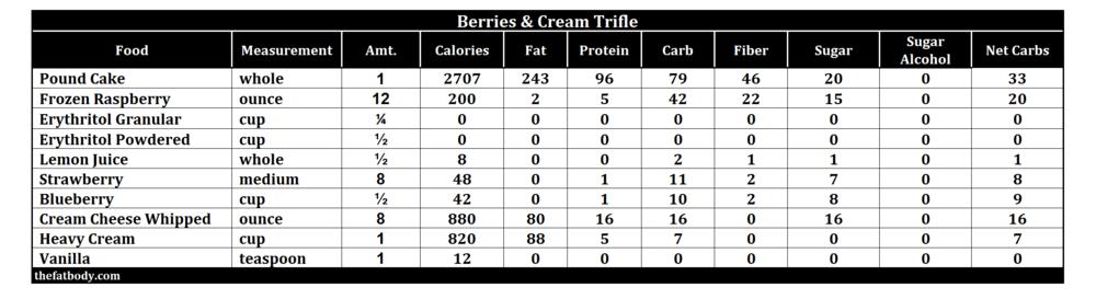 keto-trifle-macros2