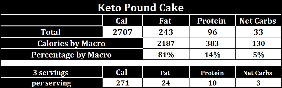keto-pound-cake-macros2