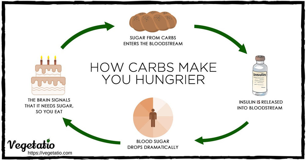 how carbs make you hungrier on vegetarian keto