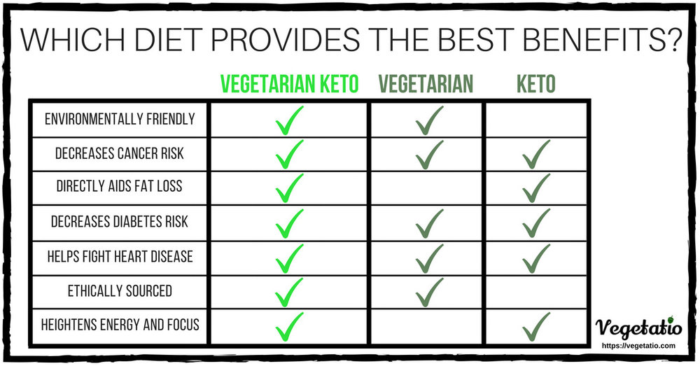 benefits of the vegetarian keto diet, vegetarian diet, and keto diet