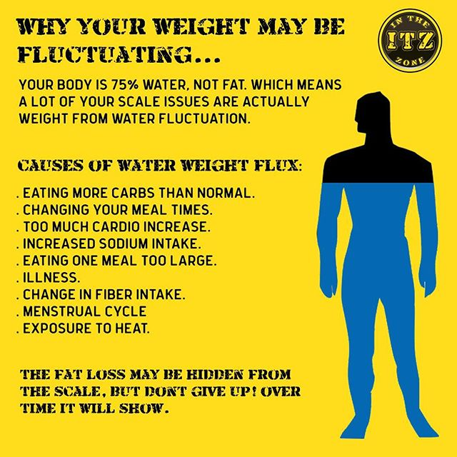 We get quite a few team members worried about their weight fluctuating even though they are sticking to their workouts or eating relatively well. The truth is, much of people's weight fluctuation is determined by water retention. This can be caused by a lot of things! And can be solved through a consistent eating schedule and good resistance / cardio training balance... Itz also important to not get discouraged! Sometimes your fat loss can be hidden by a few little factors outside of our control.
