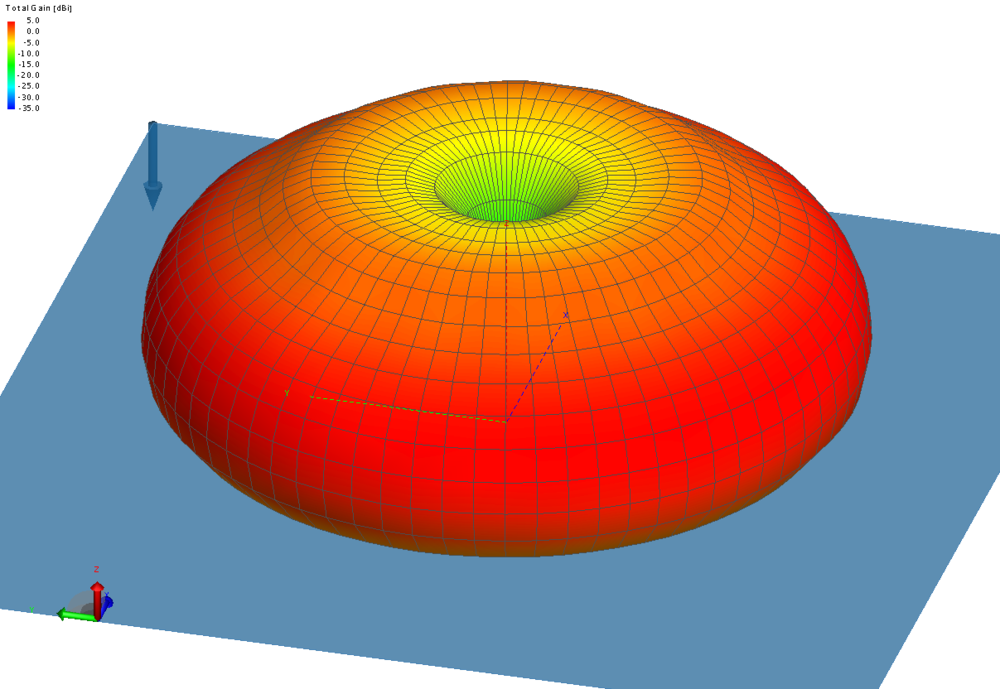 Antenna pattern (dBs) of the simulated antenna with a 3.5 m circular, 1 m serrated edge ground plane and 50 m radials at 250 MHz