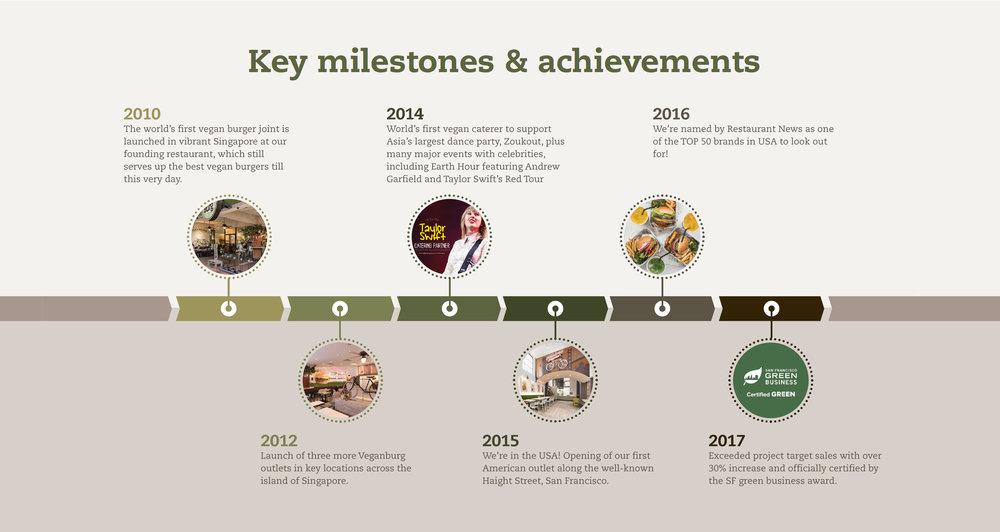 franchise-benefits-key-milestone-achievements.jpg