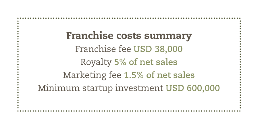 franchise-faq-costs-summary.png