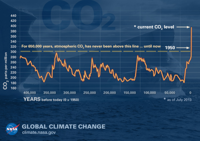 The Relentless Rise of Carbon Dioxide, from NASA's Global Climate Change website, Courtesy NASA/ JPL-Caltech,  here