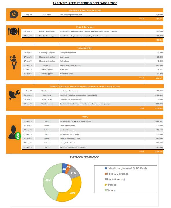 Report bali management villas