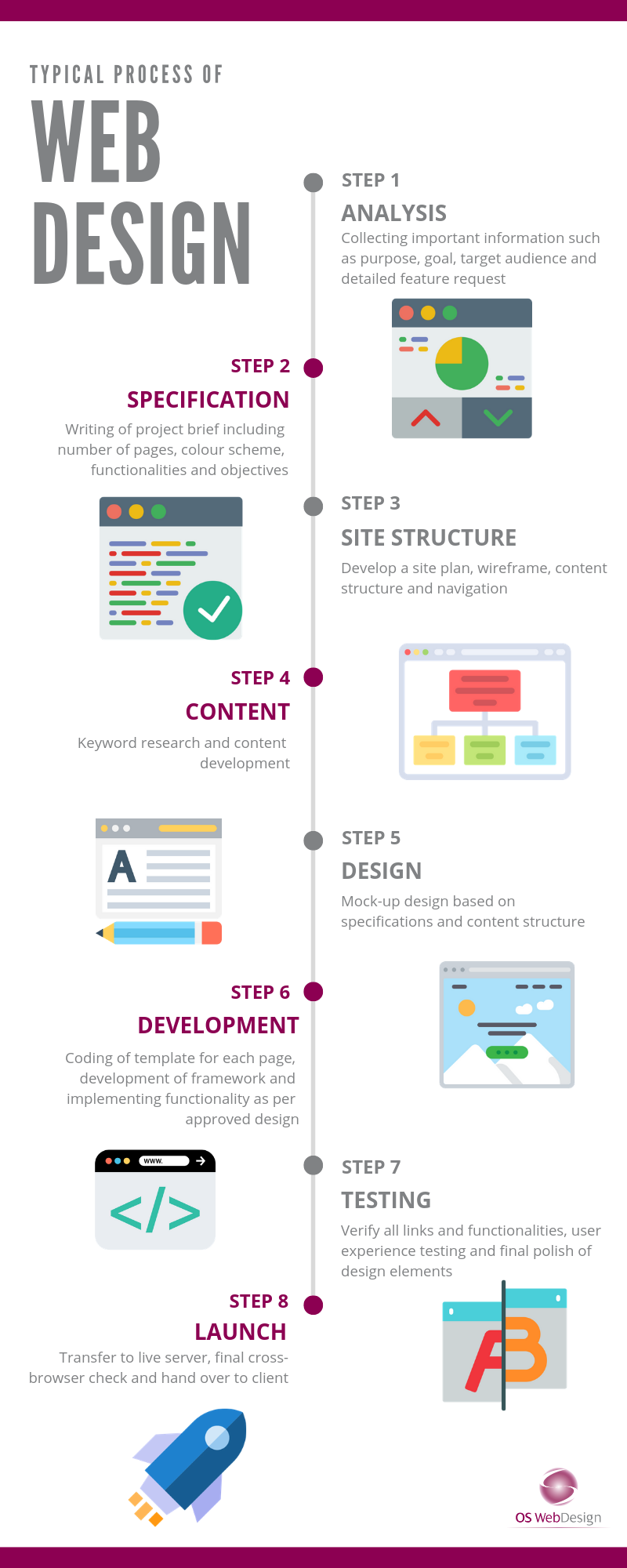 A typical web design process by OS WebDesign