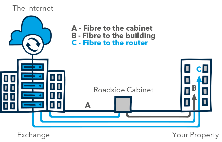 Unlike other providers, Relish Networks will run a complete fibre solution all the way to the building and then into the user's router.