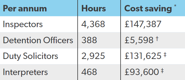 * Calculated by previous 12 months arrest figures & staffing levels per force. † Based on 10% of Detention Officer involvement in Inspector Reviews only. ‡ Calculated by previous 12 months footfall per site per force.