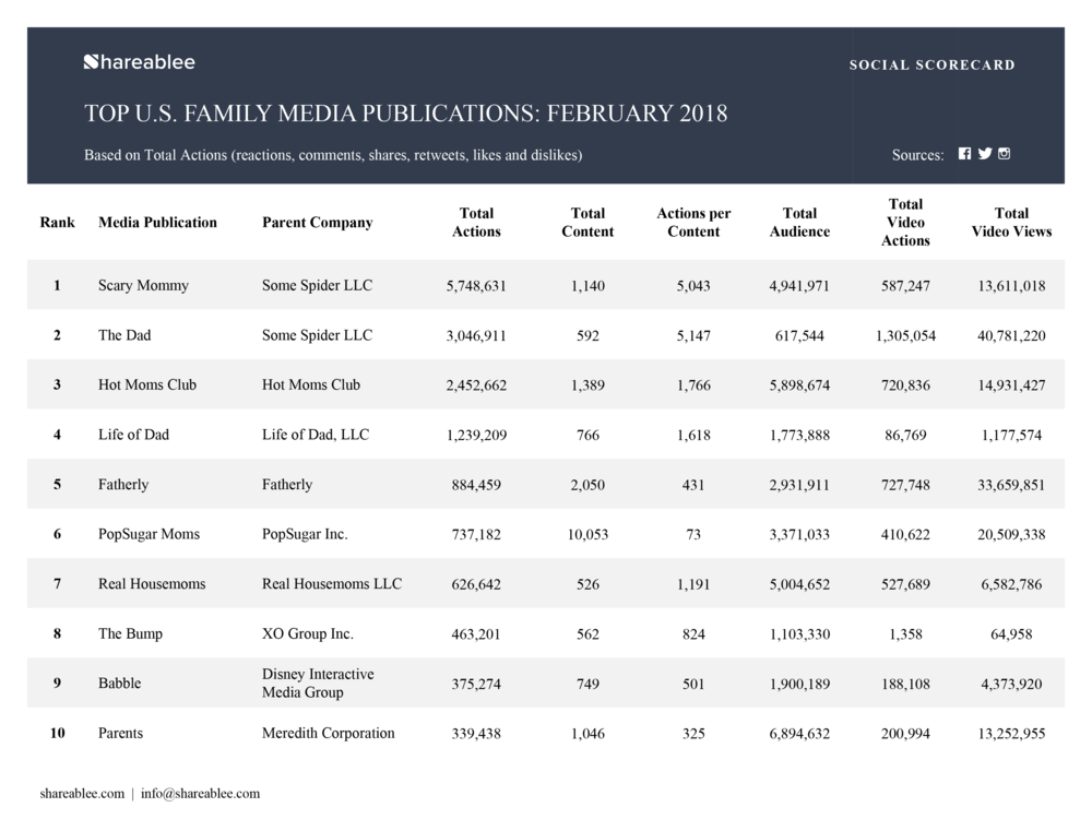 Shareablee_Ranking_Monthly_Media Publishers Rankings_February 2018_Family-1.png