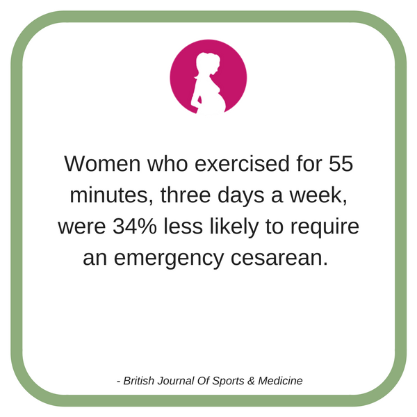 Women who exercised for 55 minutes, three days a week, were 34% less likely to require an emergency cesarean..png