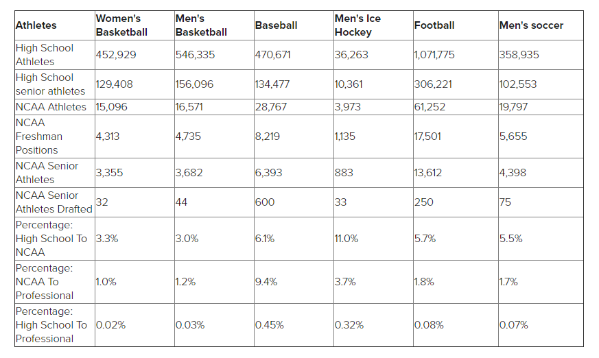 Chart provided by  College Sports Scholarships