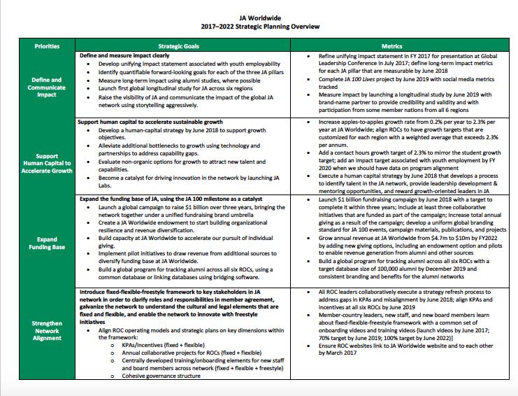 JA Worldwide 2017–2022 Strategic Plan One-Page Overview (October 12, 2016)