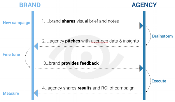 brand/agency