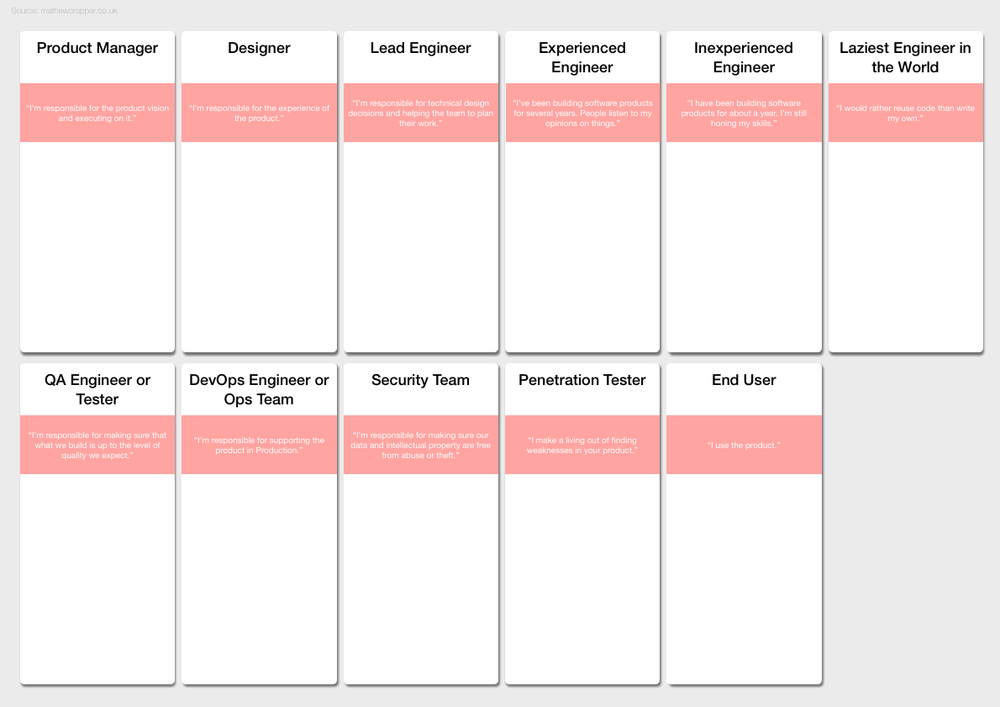 Personas - Several common personas relevant to DX discussions, along with some conversation starters for each.