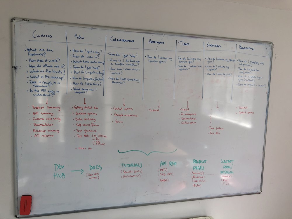 Using the toolkit on a whiteboard for a workshop on developer documentation