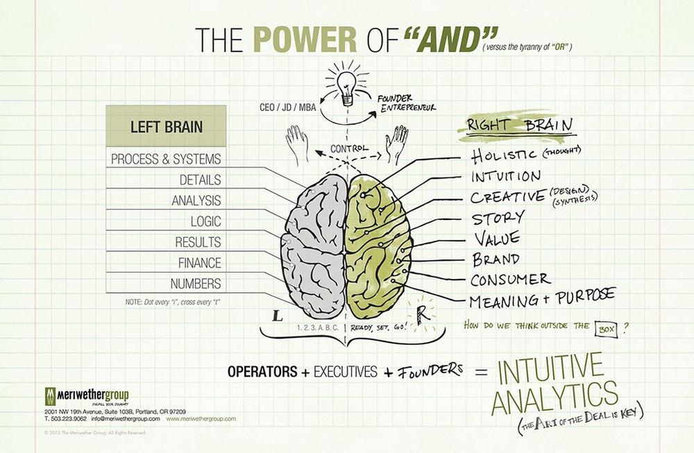 daniel-pink-brain-schematic-1.jpg