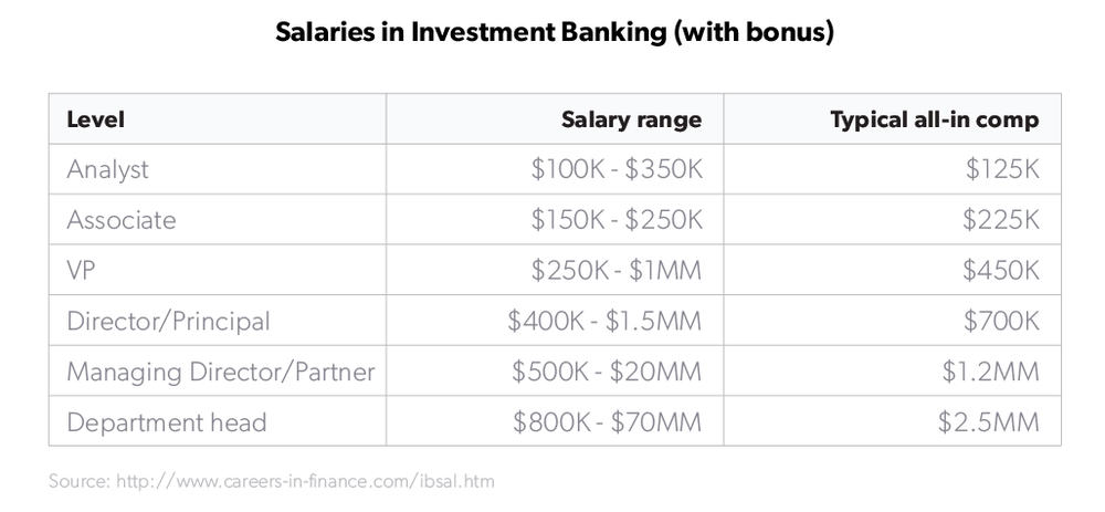 investment-banker-salaries--1-.png
