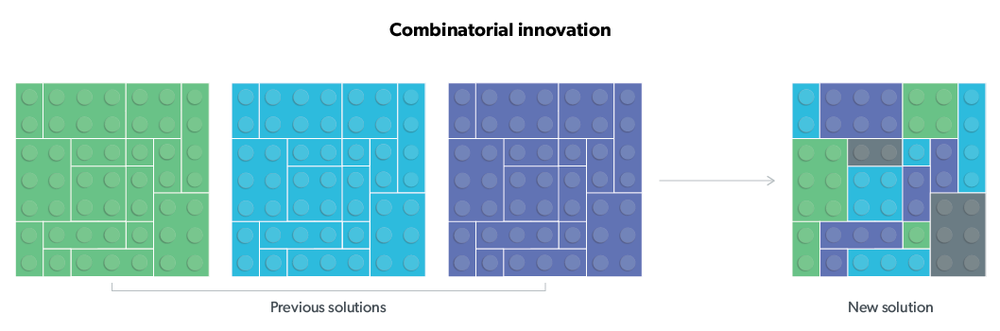combinatorial-innovation-process-diagram.png