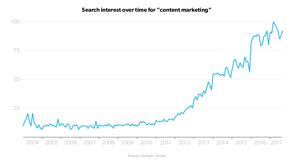 content-marketing-google-trends.png