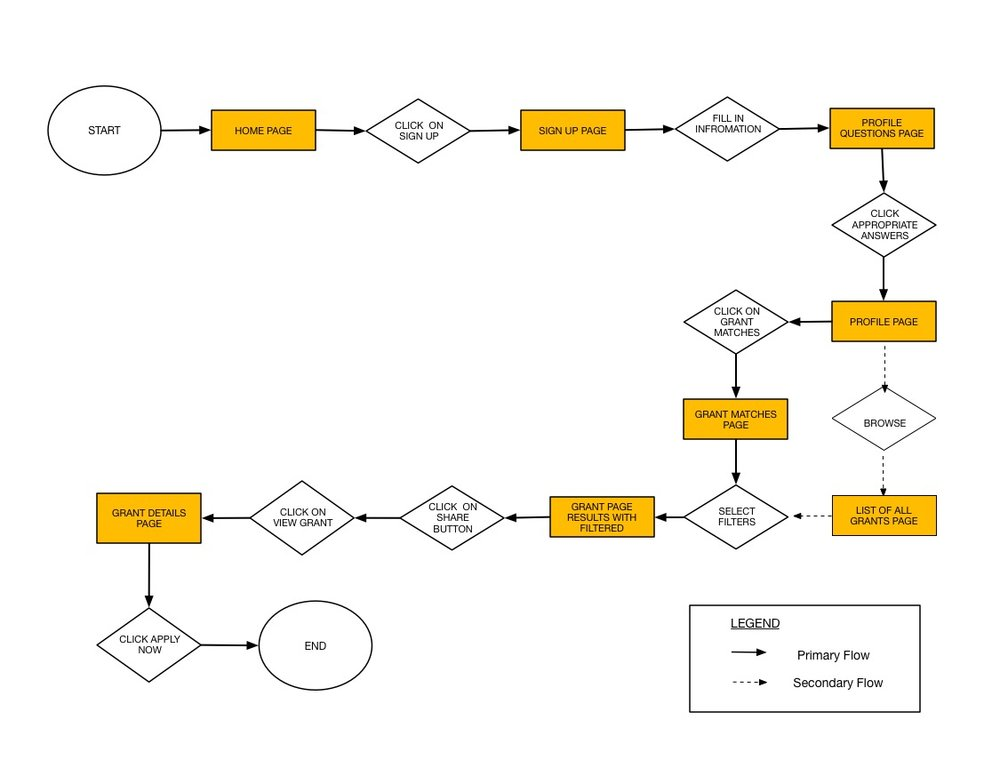 User flow used for our prototype