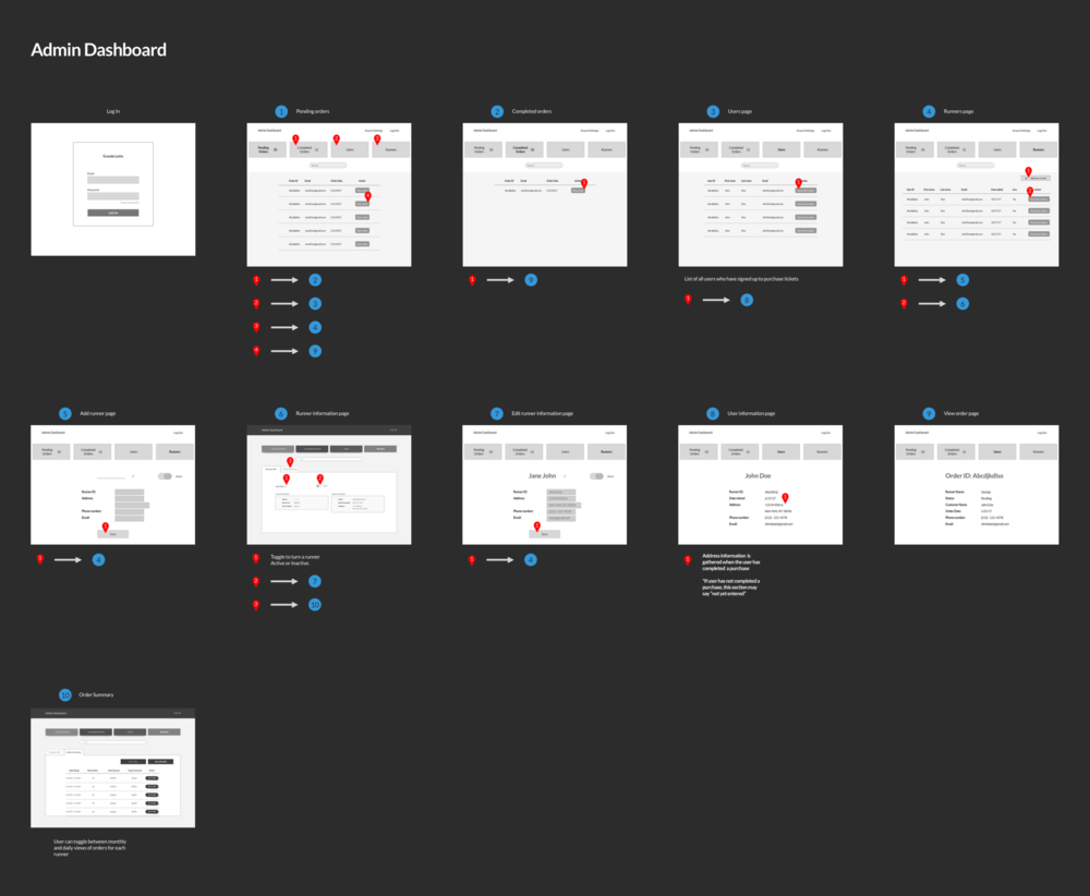 Wireframes for the Admin Dashboard