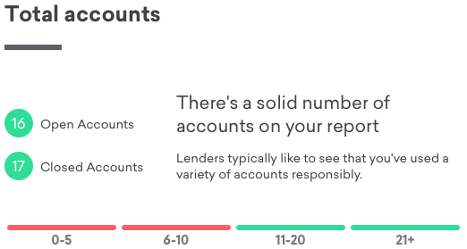 Best to have 21+ accounts (they count both open and closed, but best to not close accounts.)