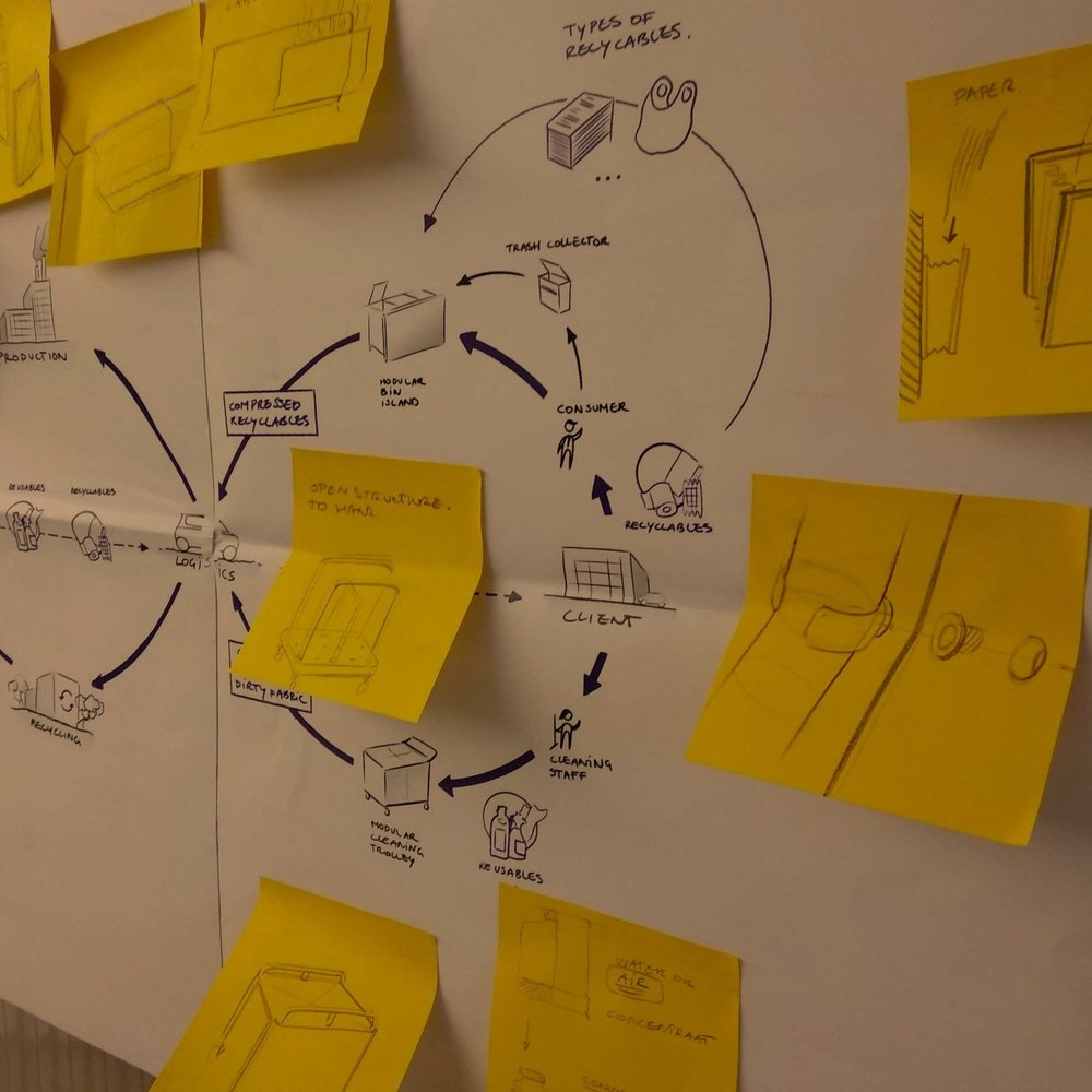 sustainable systems. - from chaos to clarity