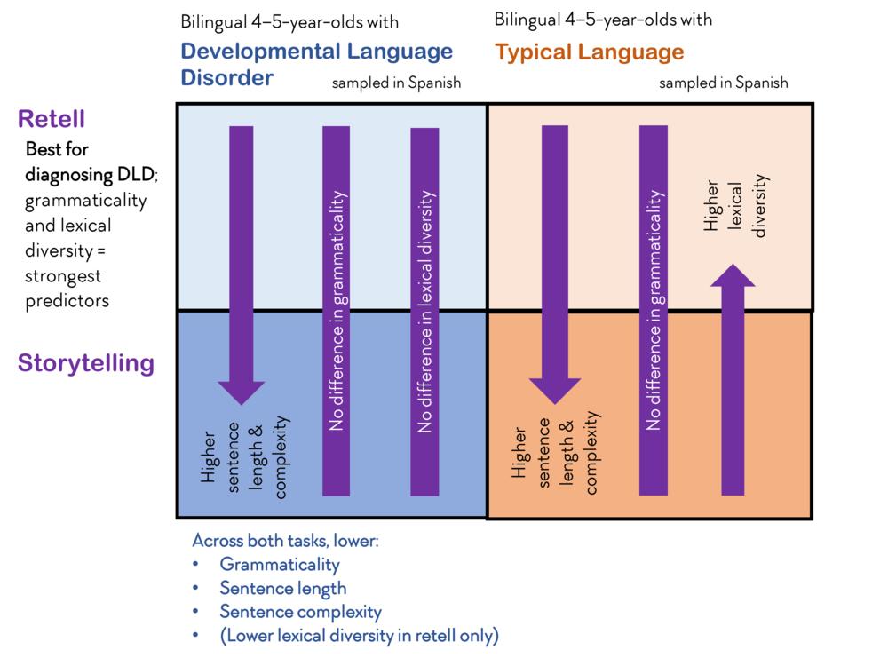 Retell Spanish Bilinguals Chart TISLP.png
