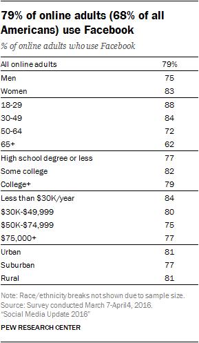 Facebook Platform Statistics and User size