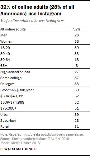Instagram User Stats and platform size