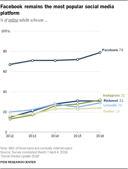 Facebook Remains the Most Popular Social media Platform