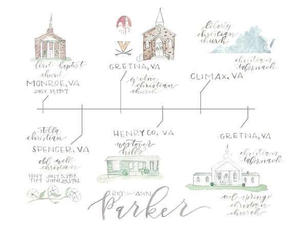 Custom Watercolor Time Line | $85