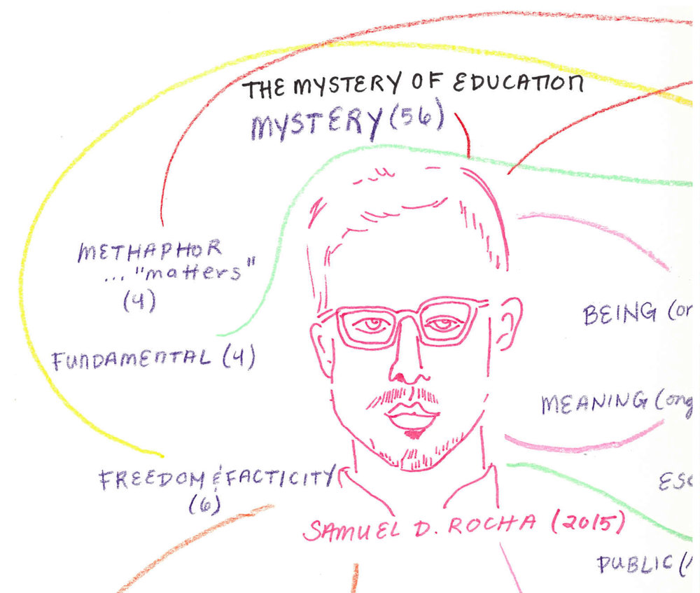 Drawing from texts in Sarah Travis'  class Curriculum and Development in Art (Spring 2018). This drawing came from a text we read about the mystery of education by Samuel D. Rocha. The text came from his book  Folk Phenomenology .