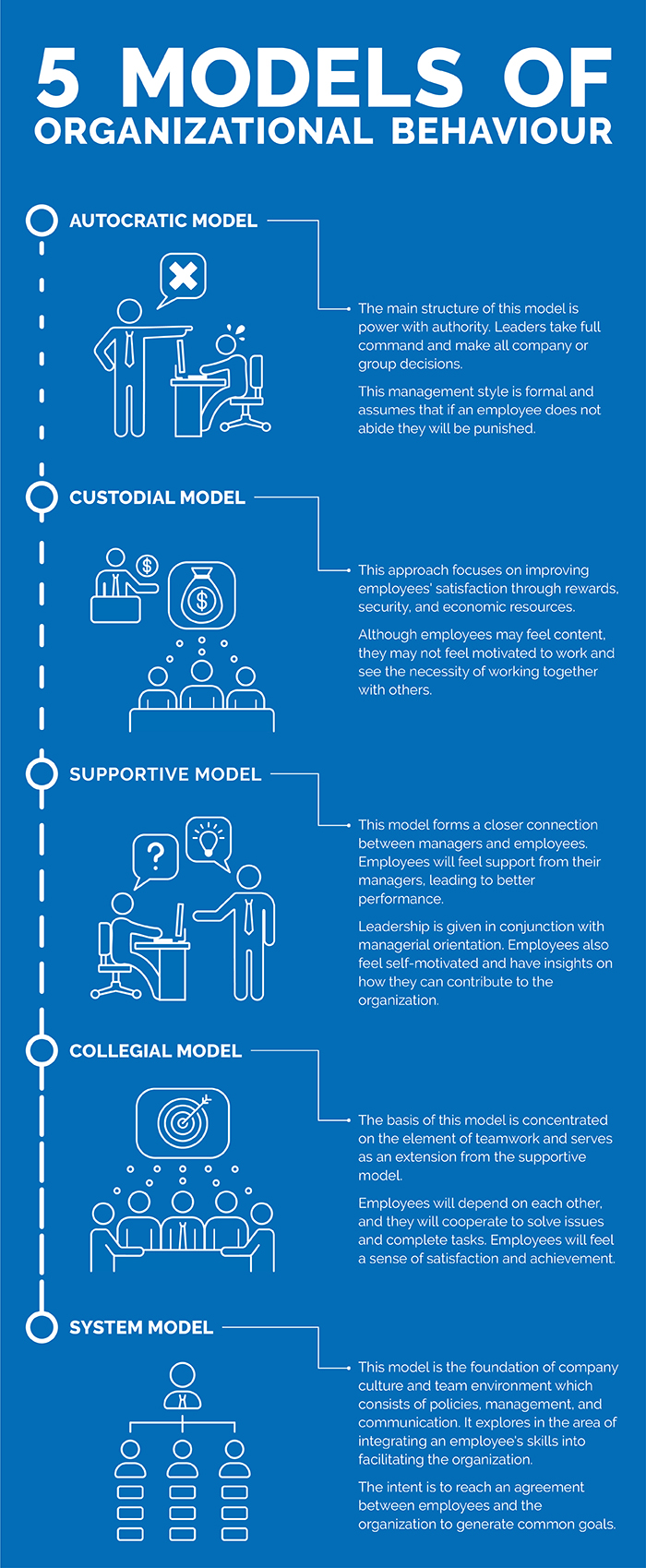 5 Models of organizational behaviour infographic-3.jpg