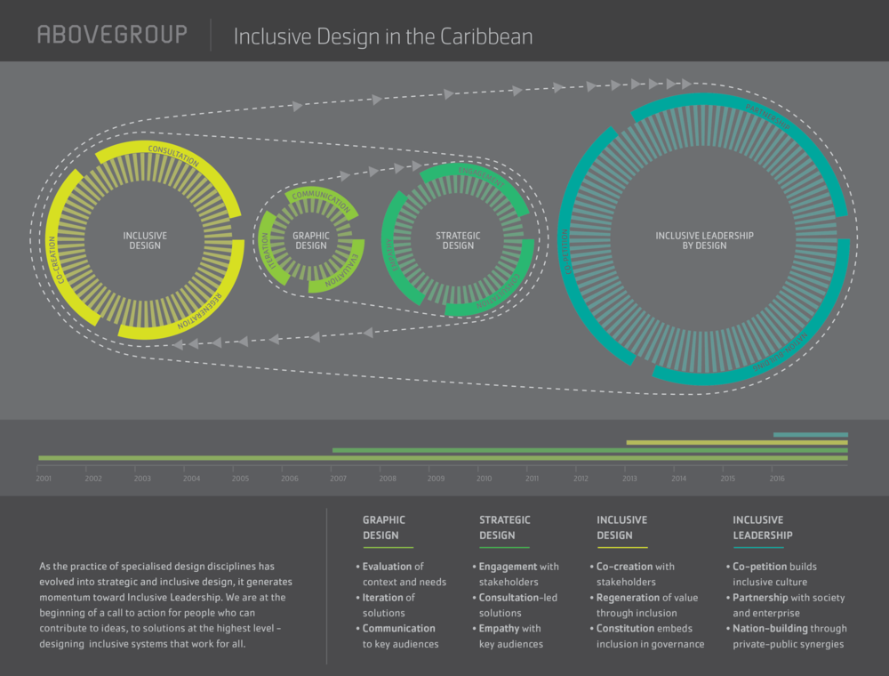 Infographic summarising the evolution of Abovegroup's practice, as well as design disciplines in the Caribbean, toward inclusive leadership by design.