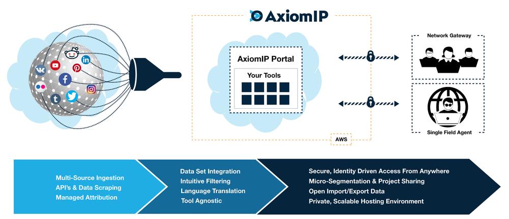 AxiomIP-Flow-v2.png