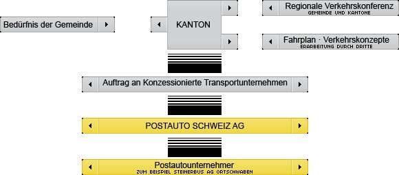 Regelung ÖV Schweiz