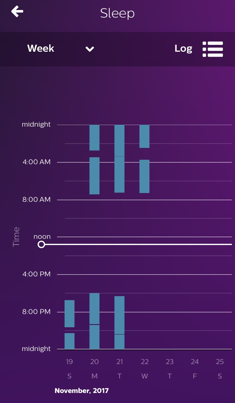 I tracked Zane's waking and sleeping patterns from the 19th-22nd of Nov  on the Philips Avent uGrow app. You can see his sleeping in blue bars and the waking up as the spaces between the blue bars.