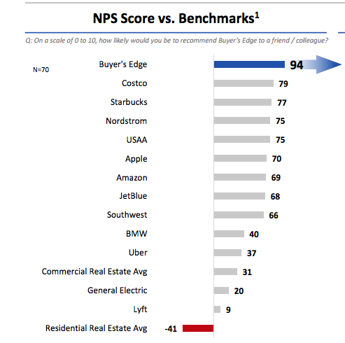 OWN Buyer's Edge Real estate DC, MD, VA NPS Score vs. Benchmarks