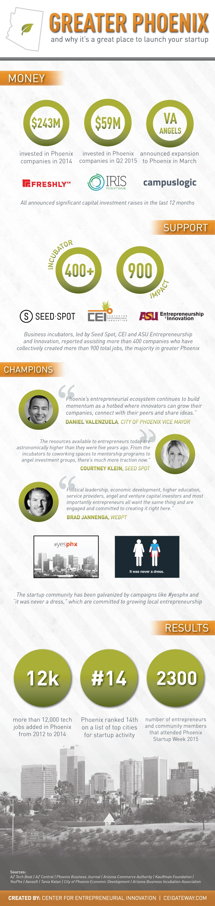 Phoenix-the-place-for-Startups-Infographic.jpg