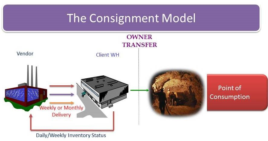 Consignment Inventory Model - Title Transfers When Item is Consumed
